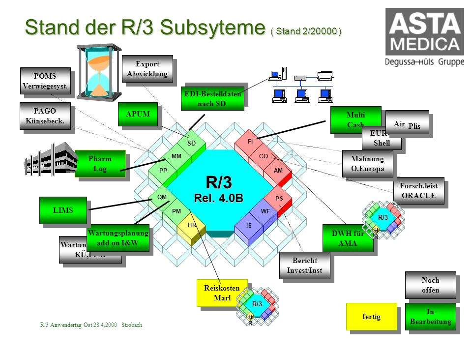 R/3 Stand der R/3 Subsyteme ( Stand 2/20000 ) Rel. 4.0B Export