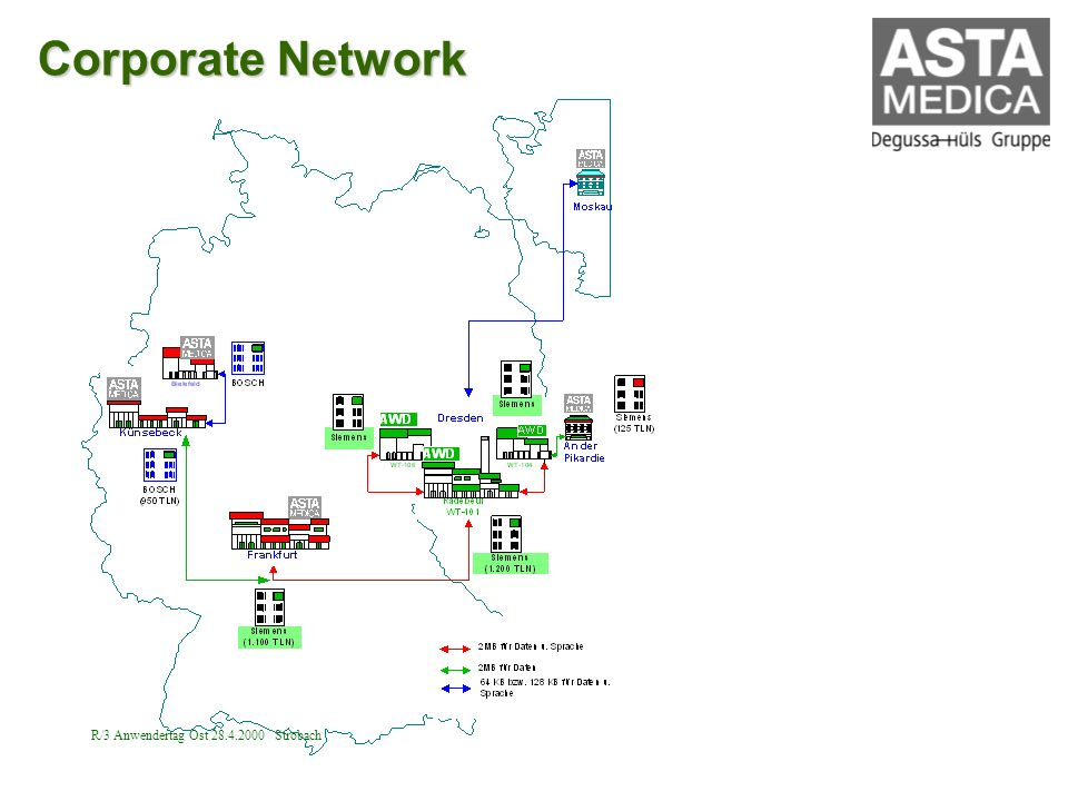 Corporate Network R/3 Anwendertag Ost 28.4.2000 Strobach