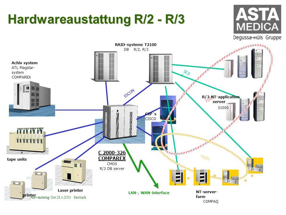 Hardwareaustattung R/2 - R/3