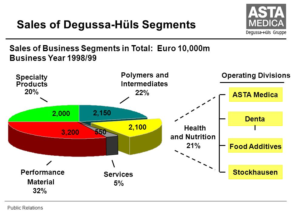 Sales of Degussa-Hüls Segments