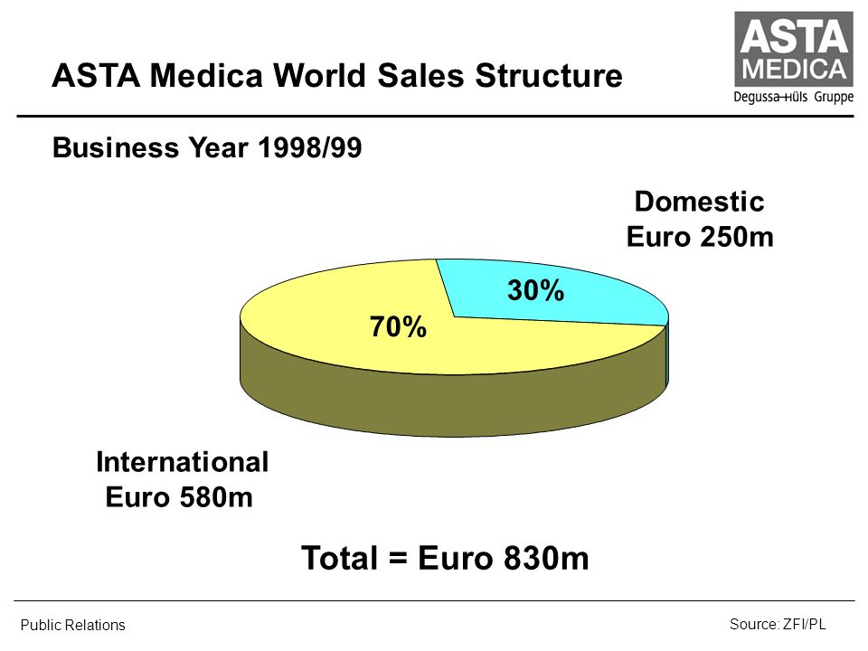 ASTA Medica World Sales Structure