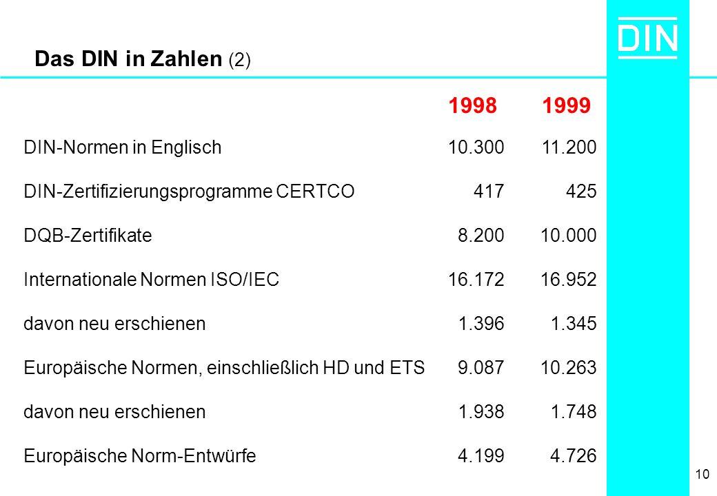Das DIN in Zahlen (2) 1998 1999 DIN-Normen in Englisch