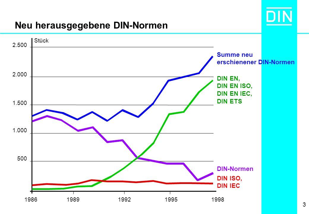 Neu herausgegebene DIN-Normen