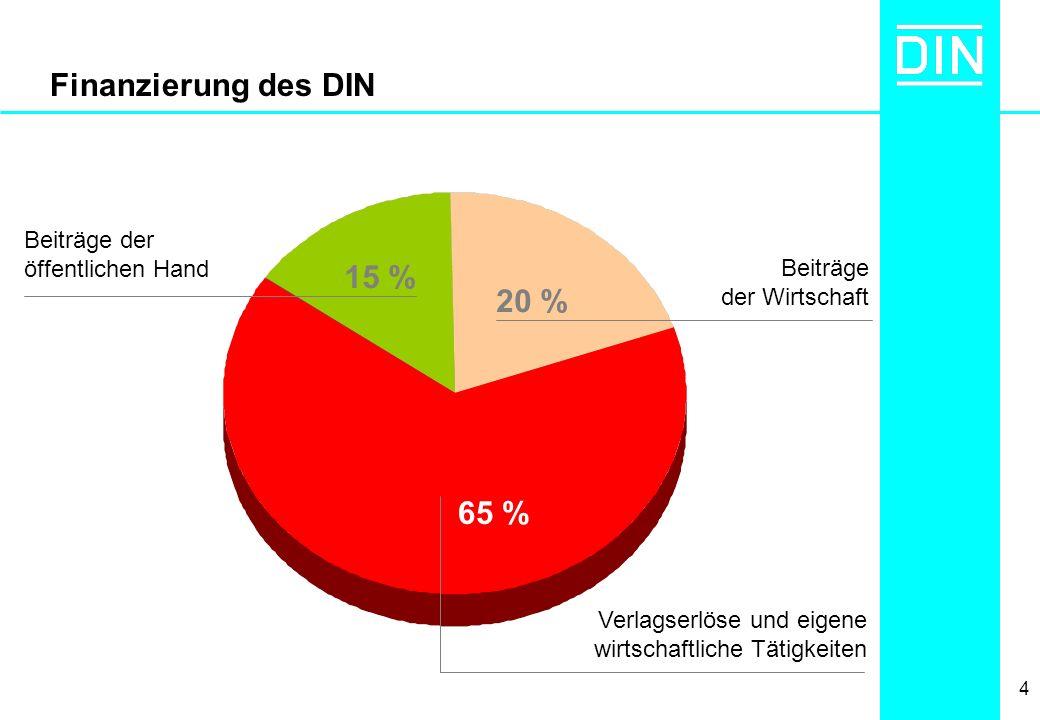 Finanzierung des DIN 15 % 20 % 65 % Beiträge der öffentlichen Hand