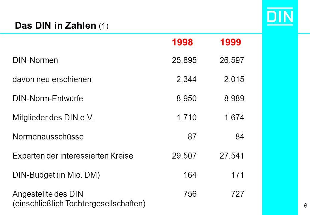 Das DIN in Zahlen (1) 1998 1999 DIN-Normen davon neu erschienen