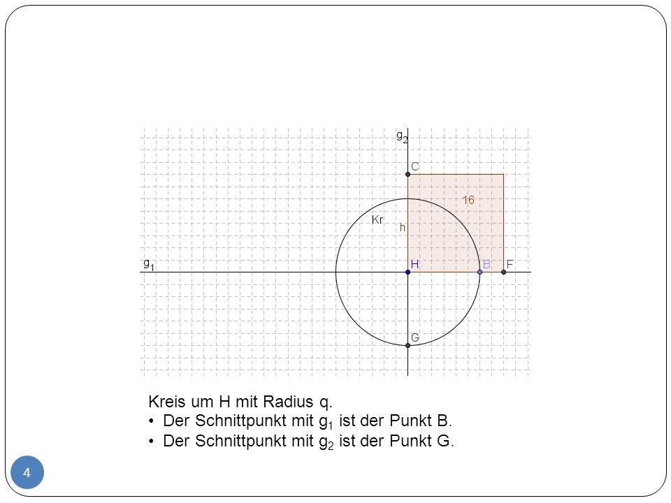 Kreis um H mit Radius q. Der Schnittpunkt mit g1 ist der Punkt B.