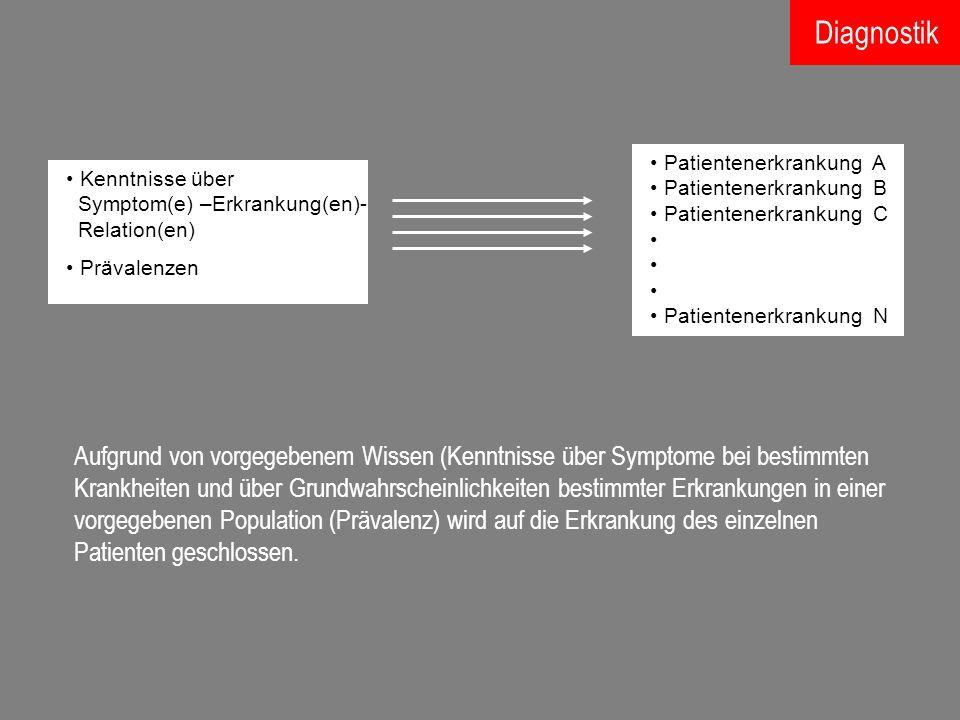 Diagnostik Patientenerkrankung A. Patientenerkrankung B. Patientenerkrankung C. Patientenerkrankung N.