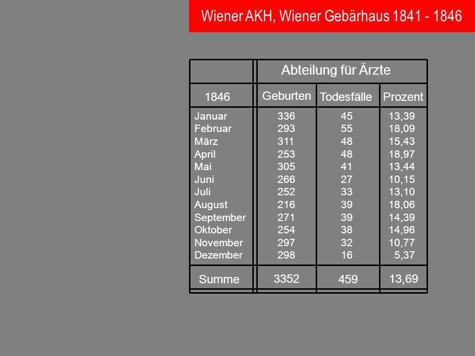 Wiener AKH, Wiener Gebärhaus 1841 - 1846