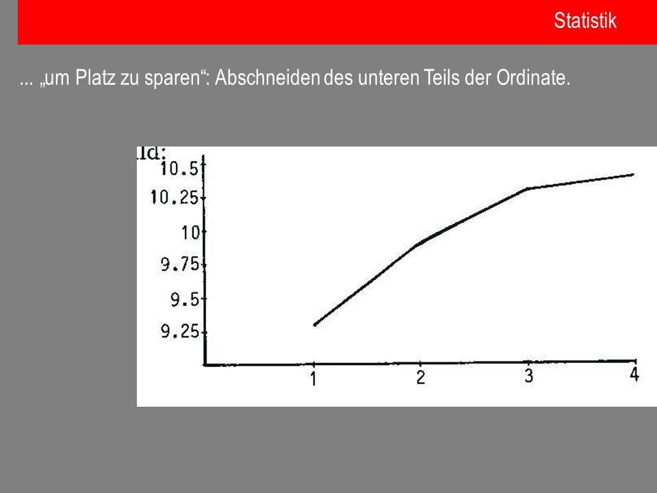 """Statistik ... """"um Platz zu sparen : Abschneiden des unteren Teils der Ordinate."""