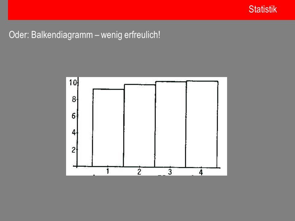Statistik Oder: Balkendiagramm – wenig erfreulich!