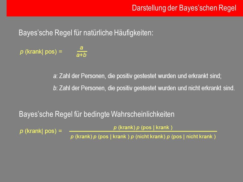 Darstellung der Bayes'schen Regel