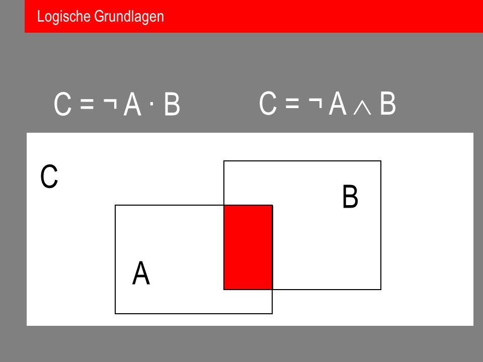 Logische Grundlagen C = ¬ A · B C = ¬ A  B C B A