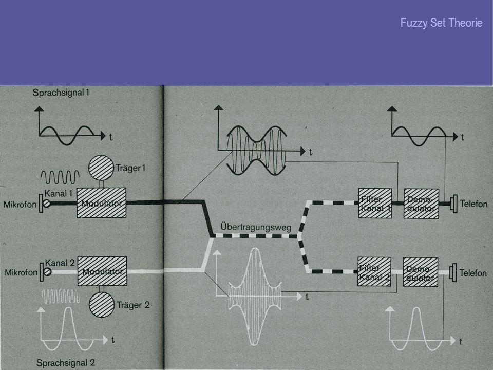 Fuzzy Set Theorie