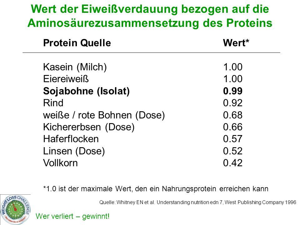 Wert der Eiweißverdauung bezogen auf die Aminosäurezusammensetzung des Proteins