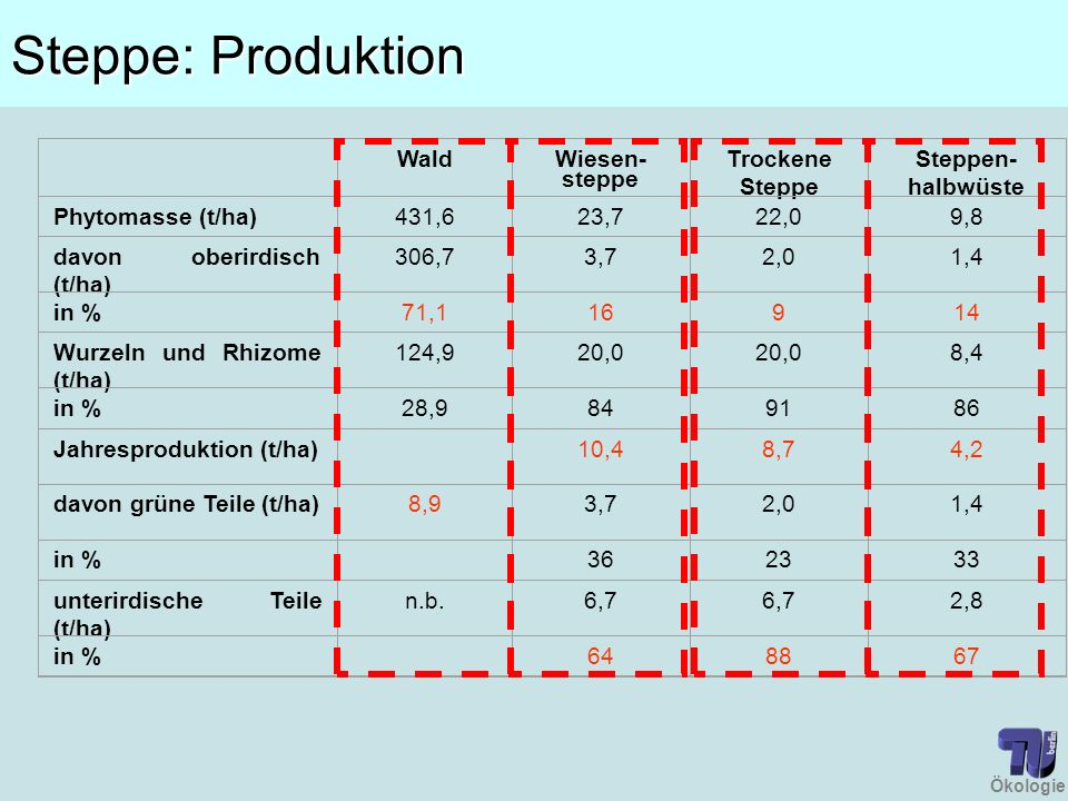 Steppe: Produktion Wald Wiesen-steppe Trockene Steppe
