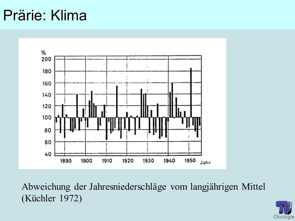 Prärie: Klima Abweichung der Jahresniederschläge vom langjährigen Mittel (Küchler 1972)