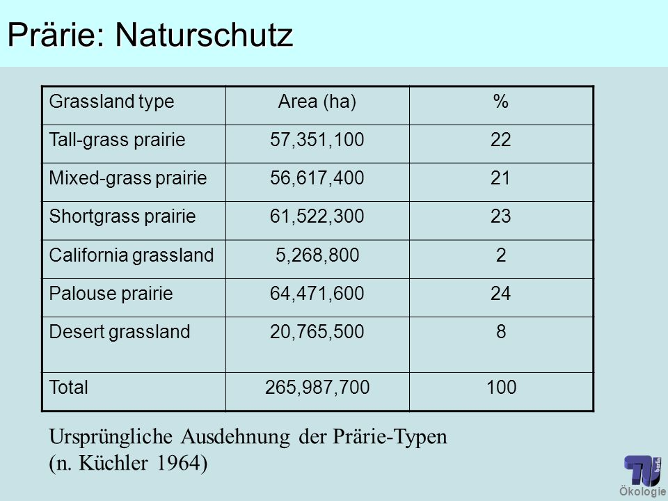 Prärie: Naturschutz Grassland type. Area (ha) % Tall-grass prairie. 57,351,100. 22. Mixed-grass prairie.