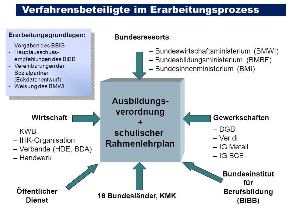 Ausbildungs- verordnung Bundesinstitut für Berufsbildung (BiBB)