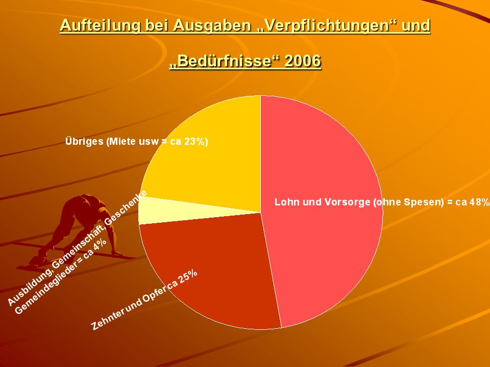 """Aufteilung bei Ausgaben """"Verpflichtungen und """"Bedürfnisse 2006"""