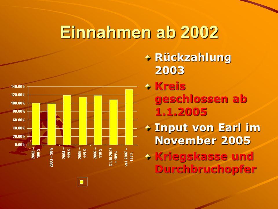 Einnahmen ab 2002 Rückzahlung 2003 Kreis geschlossen ab 1.1.2005