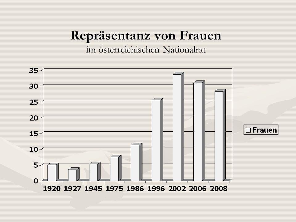 Repräsentanz von Frauen im österreichischen Nationalrat