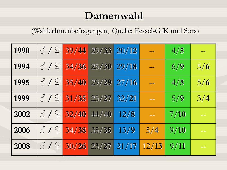 Damenwahl (WählerInnenbefragungen, Quelle: Fessel-GfK und Sora)