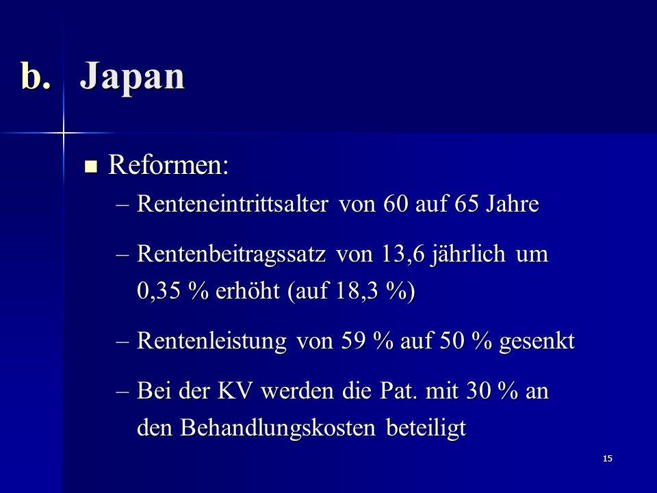 Japan Reformen: Renteneintrittsalter von 60 auf 65 Jahre