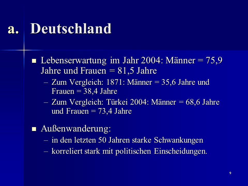 Deutschland Lebenserwartung im Jahr 2004: Männer = 75,9 Jahre und Frauen = 81,5 Jahre.