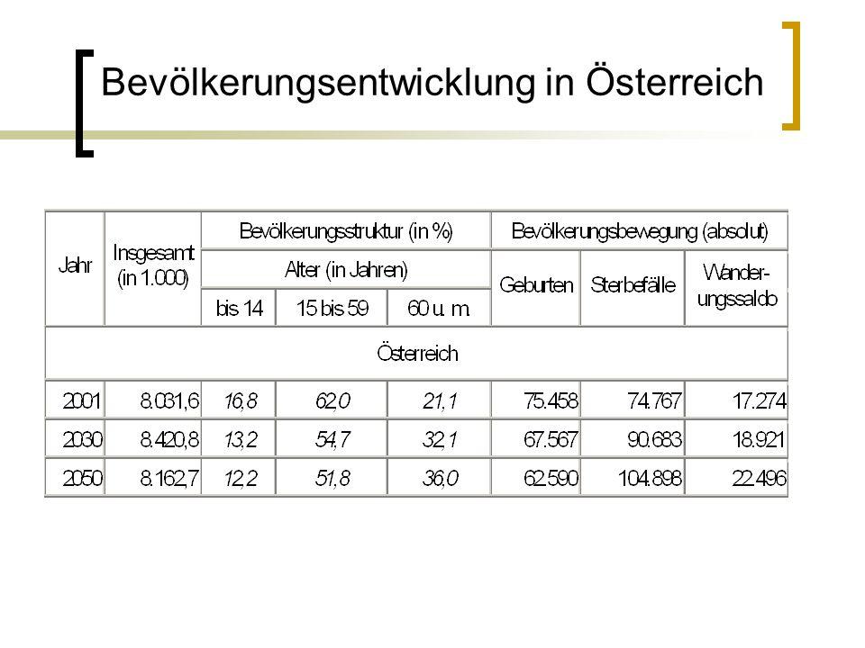 Bevölkerungsentwicklung in Österreich