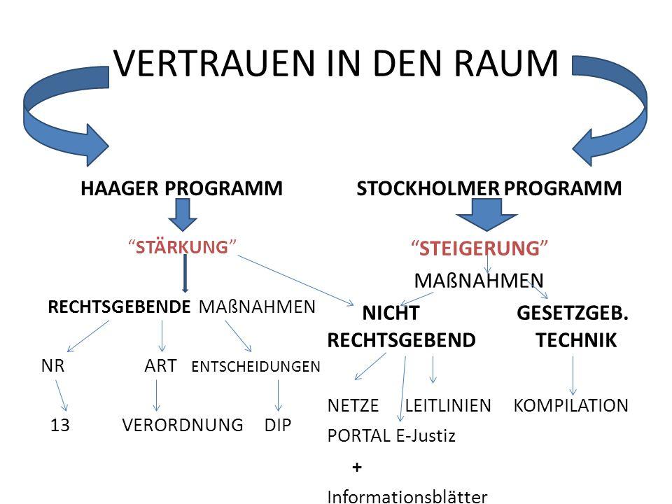 VERTRAUEN IN DEN RAUM HAAGER PROGRAMM STOCKHOLMER PROGRAMM