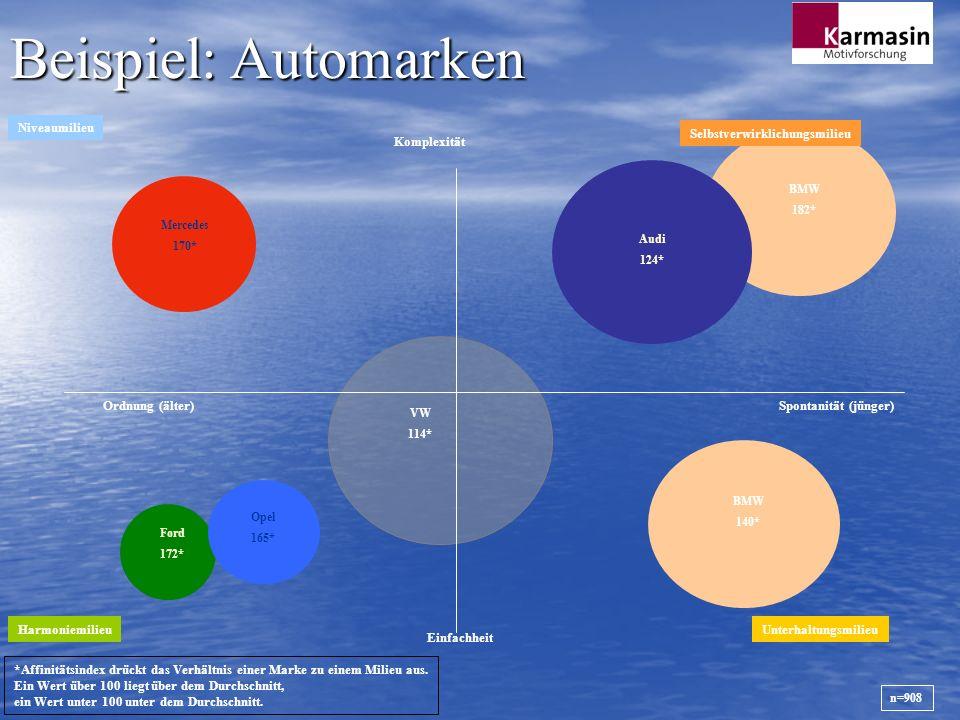 Beispiel: Automarken Niveaumilieu Selbstverwirklichungsmilieu