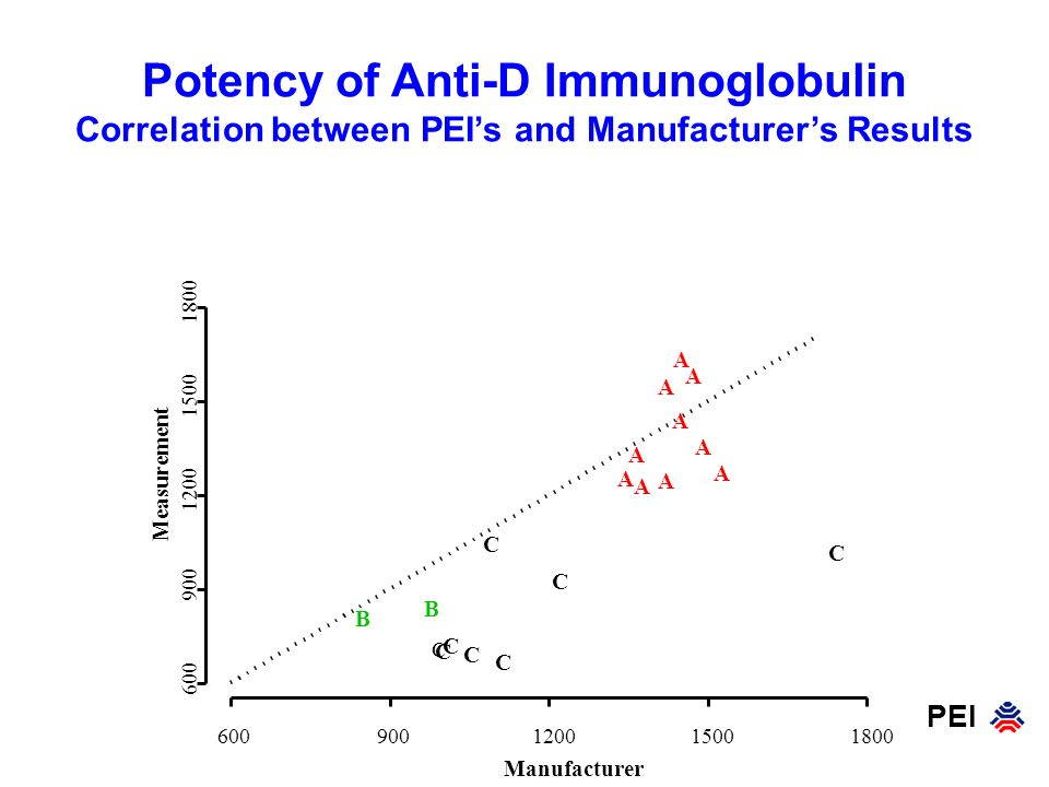 Potency of Anti-D Immunoglobulin Correlation between PEI's and Manufacturer's Results