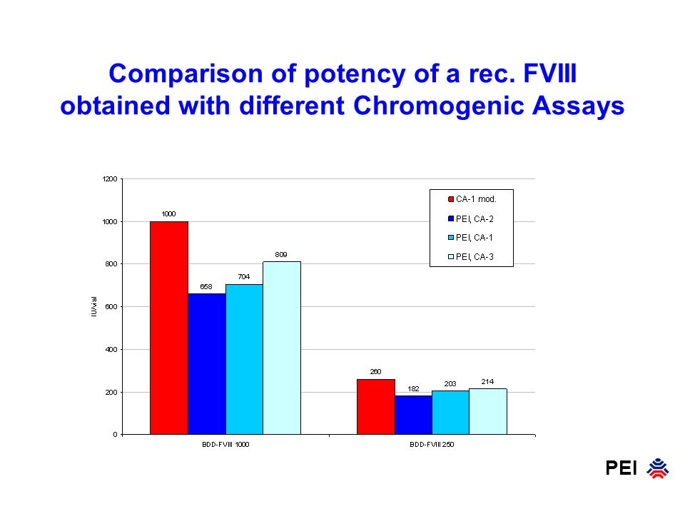 Comparison of potency of a rec