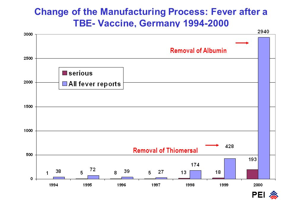 Change of the Manufacturing Process: Fever after a TBE- Vaccine, Germany 1994-2000