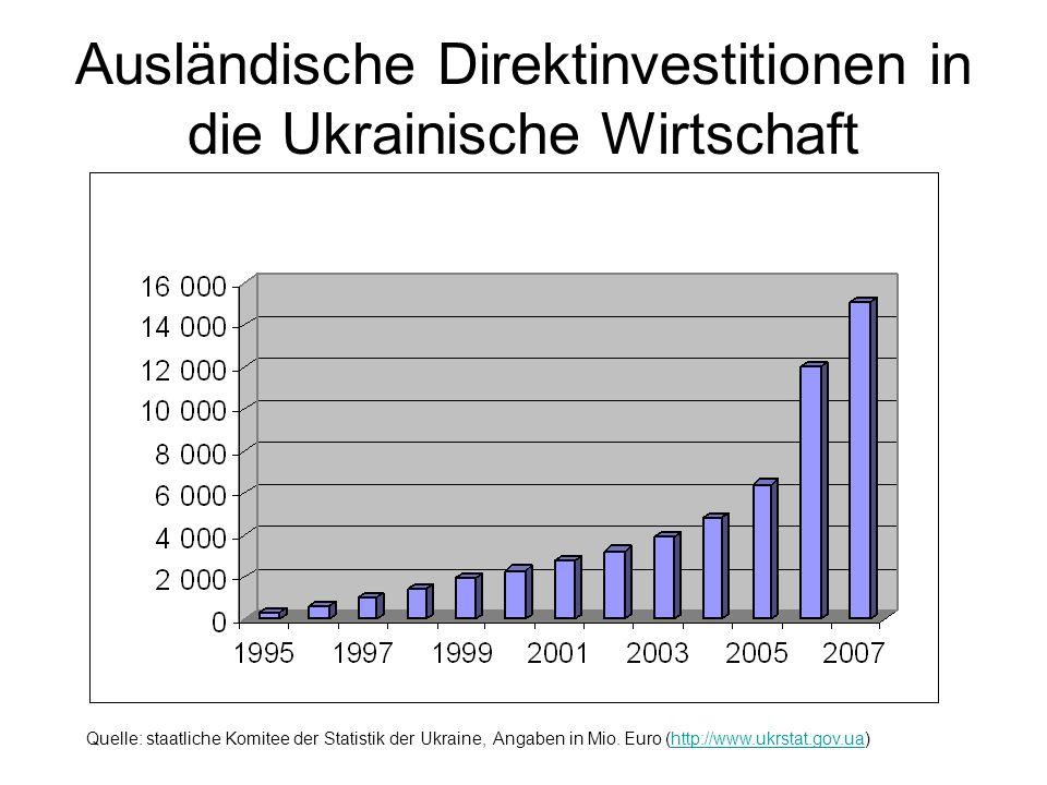 Ausländische Direktinvestitionen in die Ukrainische Wirtschaft
