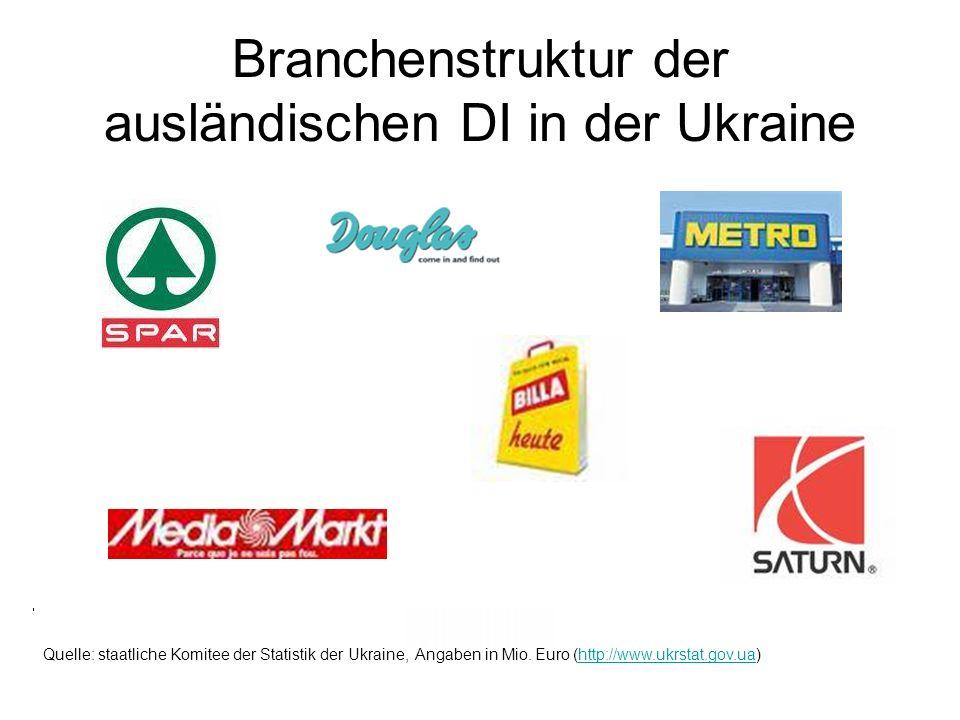 Branchenstruktur der ausländischen DI in der Ukraine