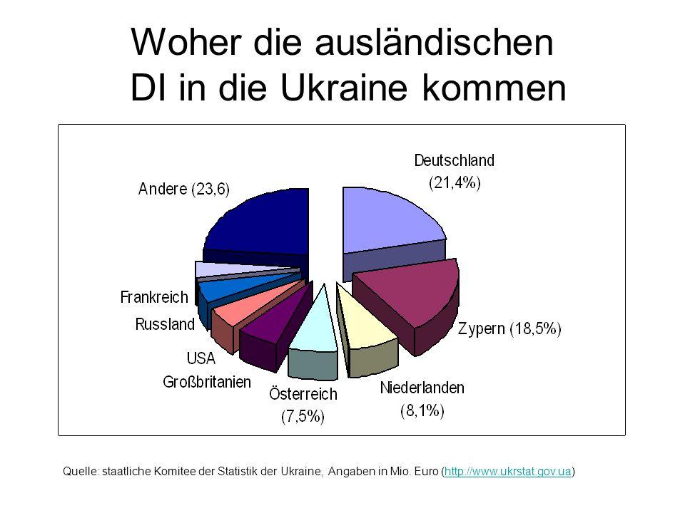 Woher die ausländischen DI in die Ukraine kommen