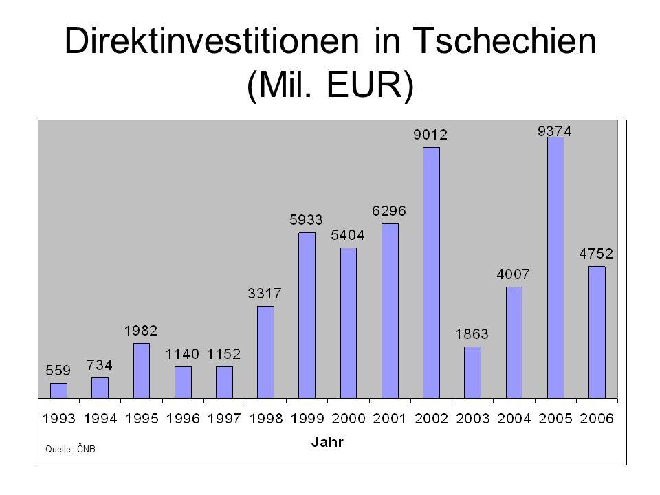 Direktinvestitionen in Tschechien (Mil. EUR)