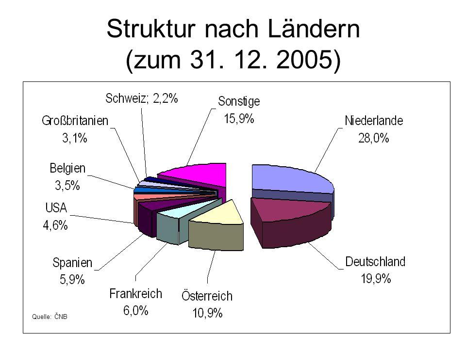 Struktur nach Ländern (zum 31. 12. 2005)