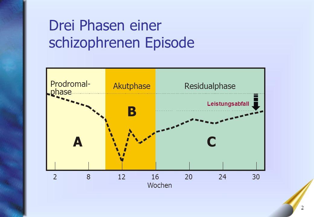 Drei Phasen einer schizophrenen Episode