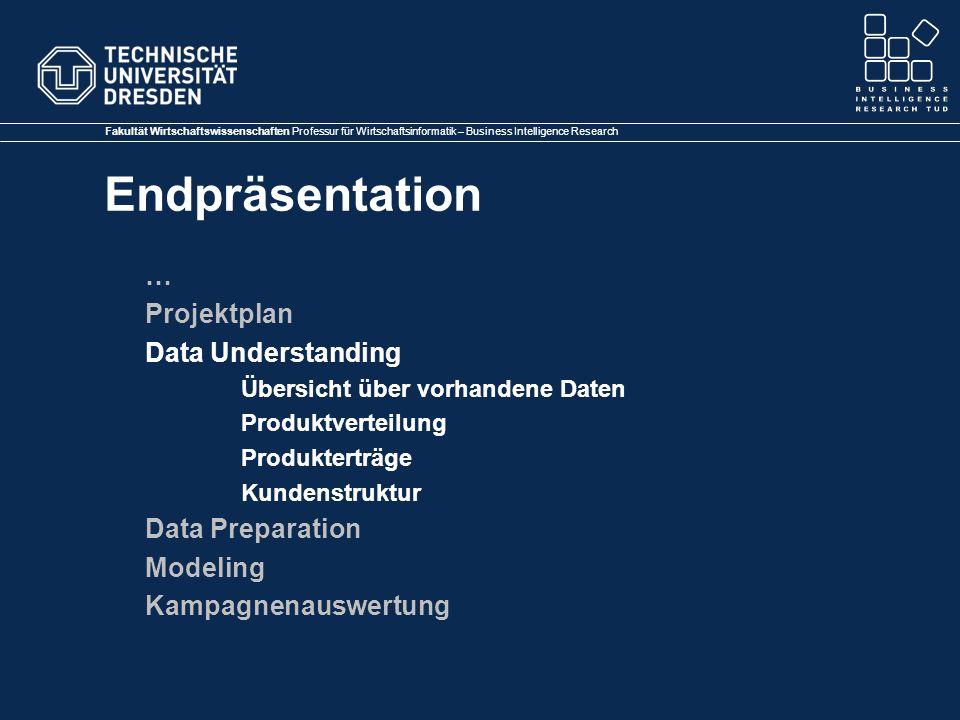 … Projektplan Data Understanding Data Preparation Modeling