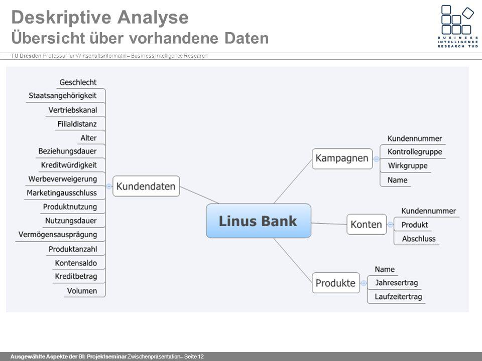 Deskriptive Analyse Übersicht über vorhandene Daten