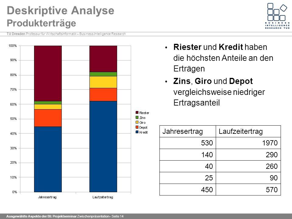 Deskriptive Analyse Produkterträge
