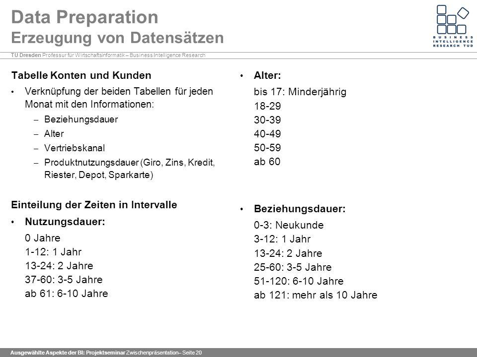 Data Preparation Erzeugung von Datensätzen