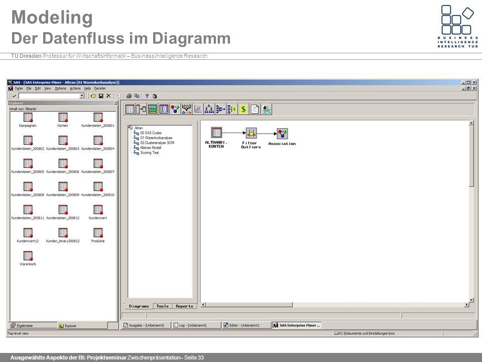 Modeling Der Datenfluss im Diagramm