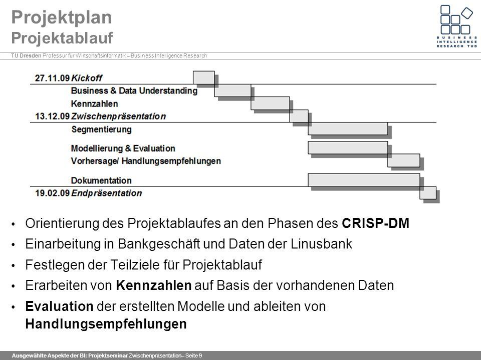 Projektplan Projektablauf