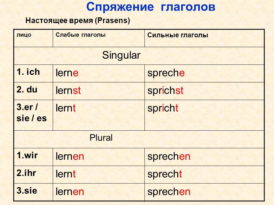 Спряжение глаголов Singular lerne spreche lernst sprichst lernt