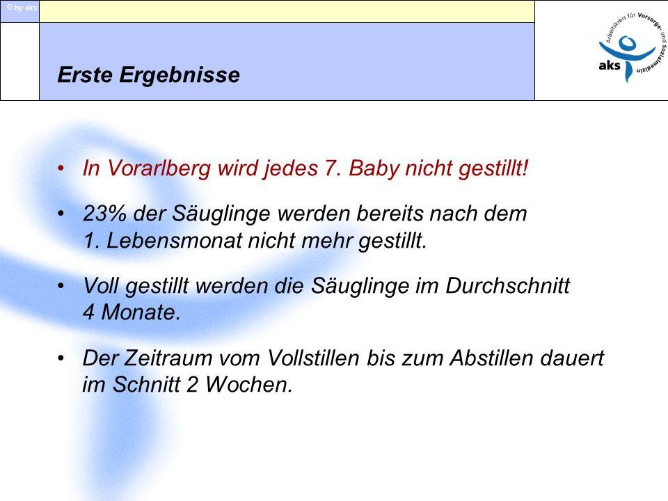 Erste Ergebnisse In Vorarlberg wird jedes 7. Baby nicht gestillt! 23% der Säuglinge werden bereits nach dem 1. Lebensmonat nicht mehr gestillt.