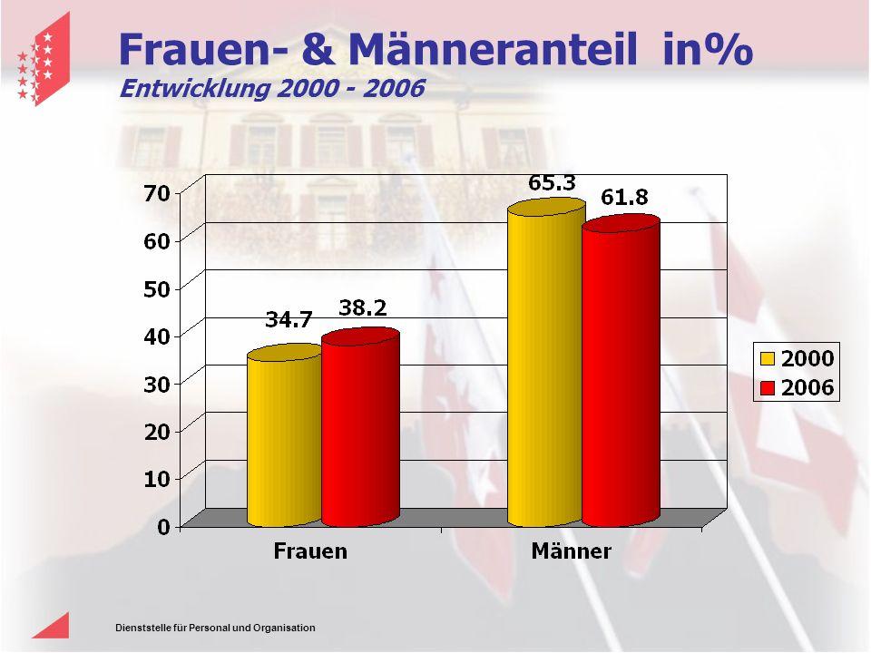 Frauen- & Männeranteil in% Entwicklung 2000 - 2006