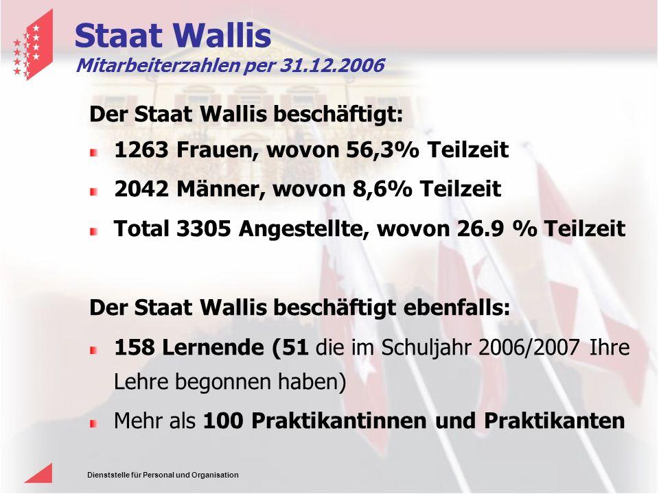 Staat Wallis Der Staat Wallis beschäftigt: